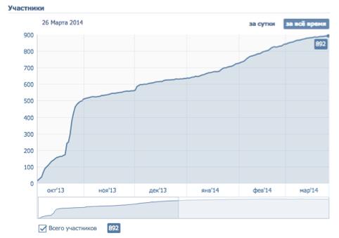 Kim-Wok. Динамика роста подписчиков в группе Вконтакте