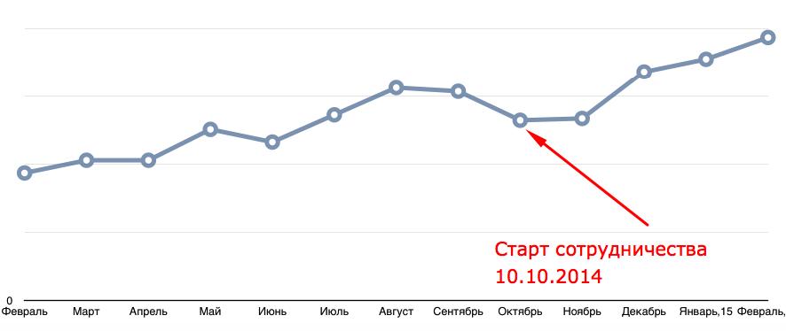 График средний чек French